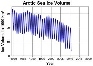 Volumen des arktischen Meereises, abgeschätzt
