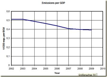 eu emissions per gdp