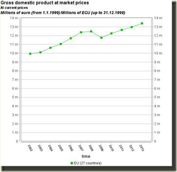 eu gdp 2002-2013 cropped from epp.eurostat.ec.europa.eu