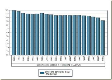 eu per capita emissions from eea.europa.eu