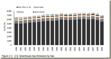us emissions by gas from navigatin the numbers