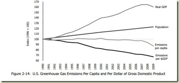 us per capita emissions from us ghg inventory 2011