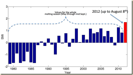 greenland surface melting index 12 08 15