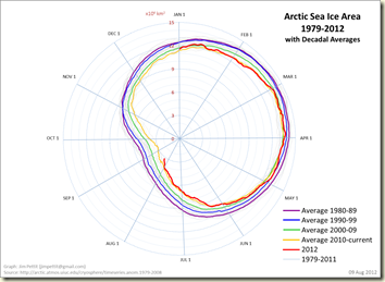 sea ice area spiral 12 08 10