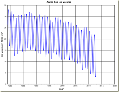 Plot_arctic_sea_ice_volume