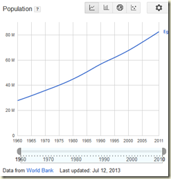 bevoelkerung 1960 - 2011