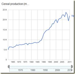 getreideproduktion