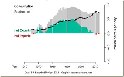 oelproduktionexportverbrauch