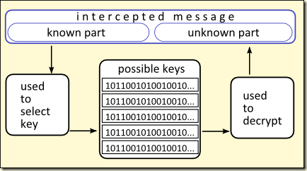 decryption mechanism