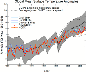 comparison cmip climate models with measurements