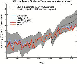 comparison cmip climate models with measurements