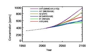 Die verschiedenen in den IPCC - Studien für die Klimafolgenabschätzung angenommenen Verläufe der CO2 - Konzentration