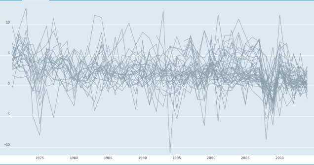 arbeitsproduktivitaetswachstum_oecd_1971-2014