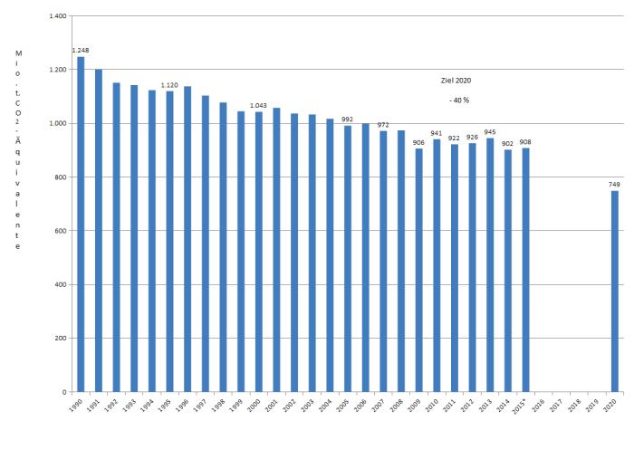 thg-emissionen-1990-2015