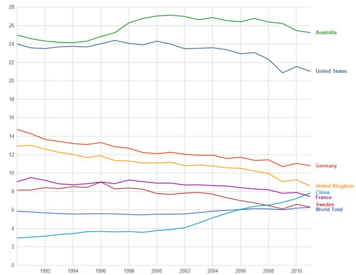 ghg-emissions-per-capita