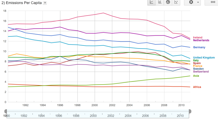per-capita-emissions-selected-regions