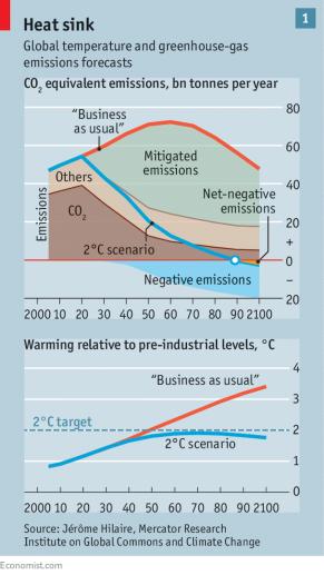 negative-emissions-technology-economist-2017