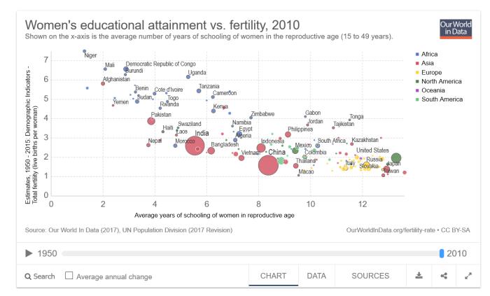 ourworldindata-womens-education-fertility