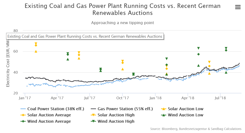 180824_power_generation_costs